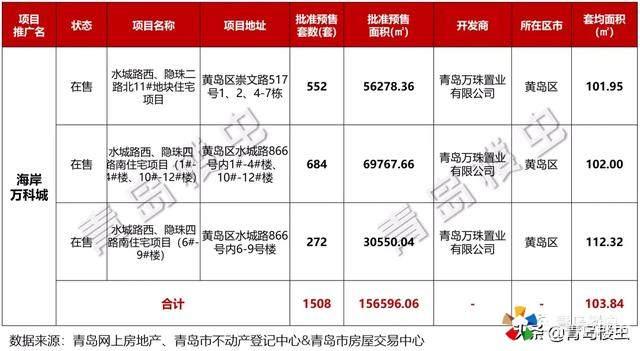 这波韭菜不好割   胶南百万大盘取证1508套、均价1.1万、售698套